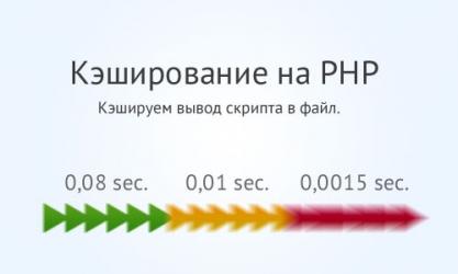 Файловое кэширование страниц сайта