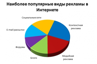 Основные показатели оценки эффективности интернет рекламы