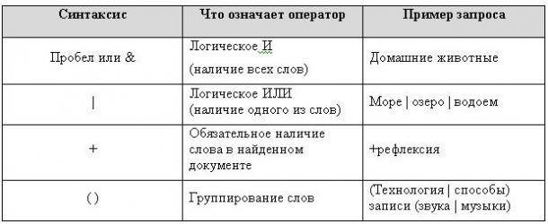 Яндекс вносит изменения в языке запросов