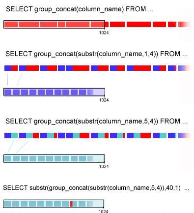 MySQL: GROUP_CONCAT функция объединения строк группы в одну строку с различными разделителями