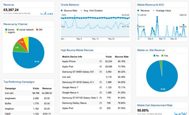 Полезные главные страницы Google Analytics - пользовательские панели
