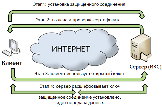 Как установить SSL сертификат?
