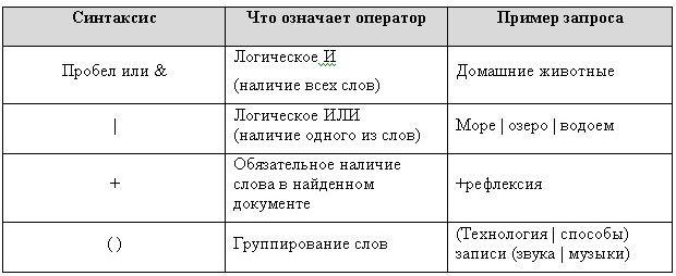 параметры запросов яндекса