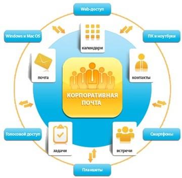 Корпоративная почта - система электронных почтовых ящиков предприятия