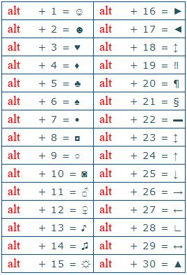 ALT коды или Как ввести символ которого нет на клавиатуре (например €, или ™)?